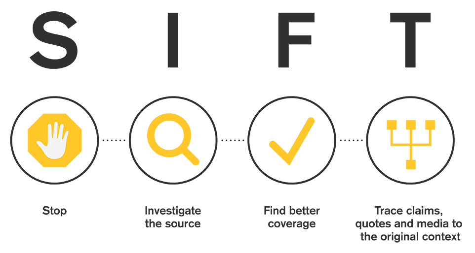 SIFT: Stop; Investigate the source; Find trusted coverage; Trace claims, quotes and media to the original context.