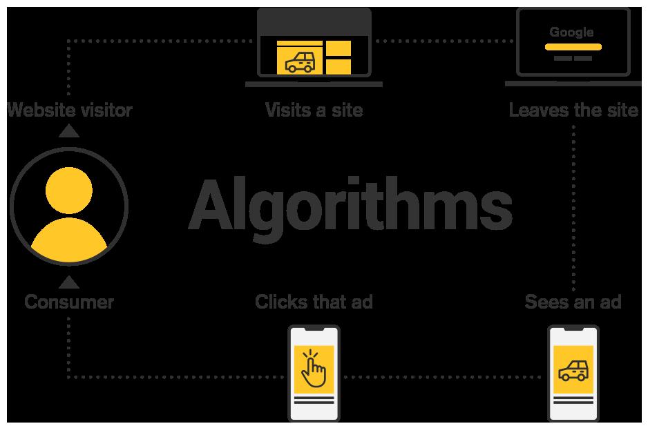 Algorithims infographic